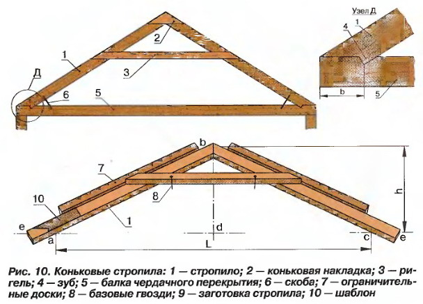 Строительство крыши деревянных домов